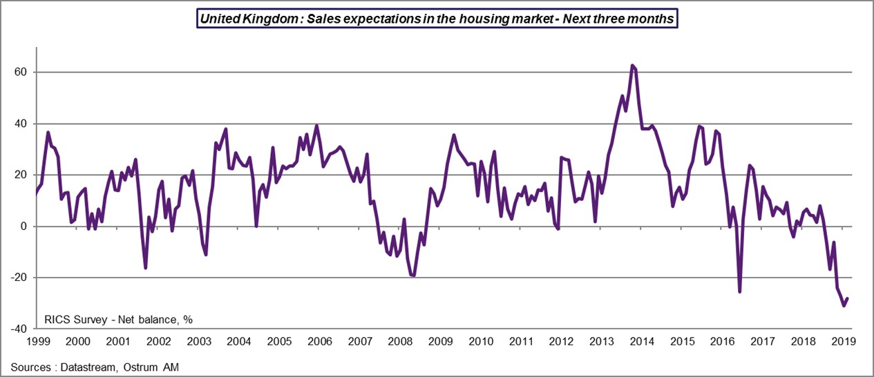 UK: Sales expectations in the houseing market - Next 3 monts
