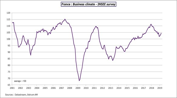 France: Business climate INSEE survey