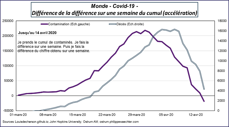 monde covid19 difference