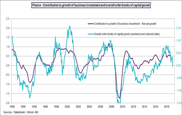 France: Contribution to growth of business investment