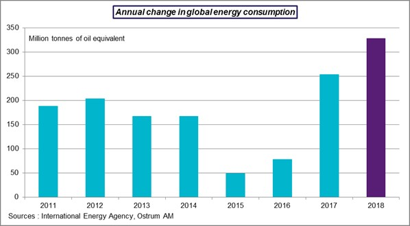 Annual change in global energy consumption