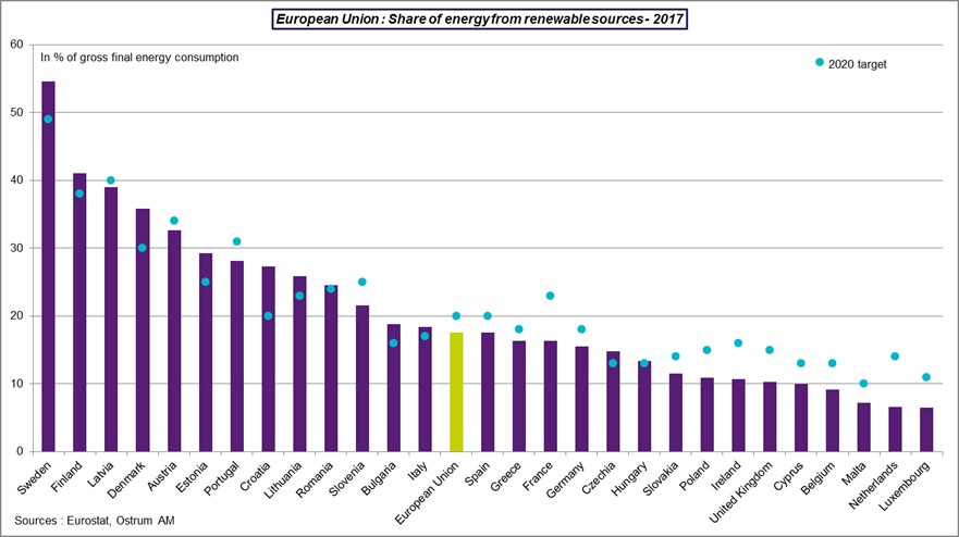 EU: Share of energy from renewable sources